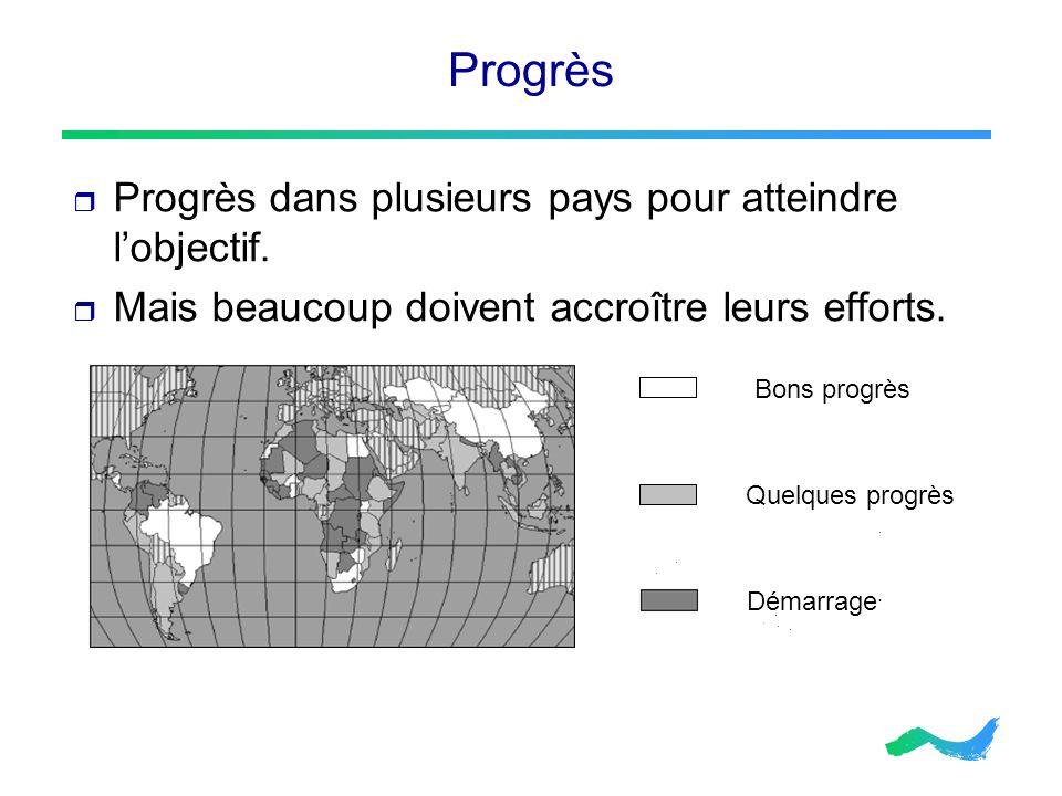 Progrès Progrès dans plusieurs pays pour atteindre l'objectif.