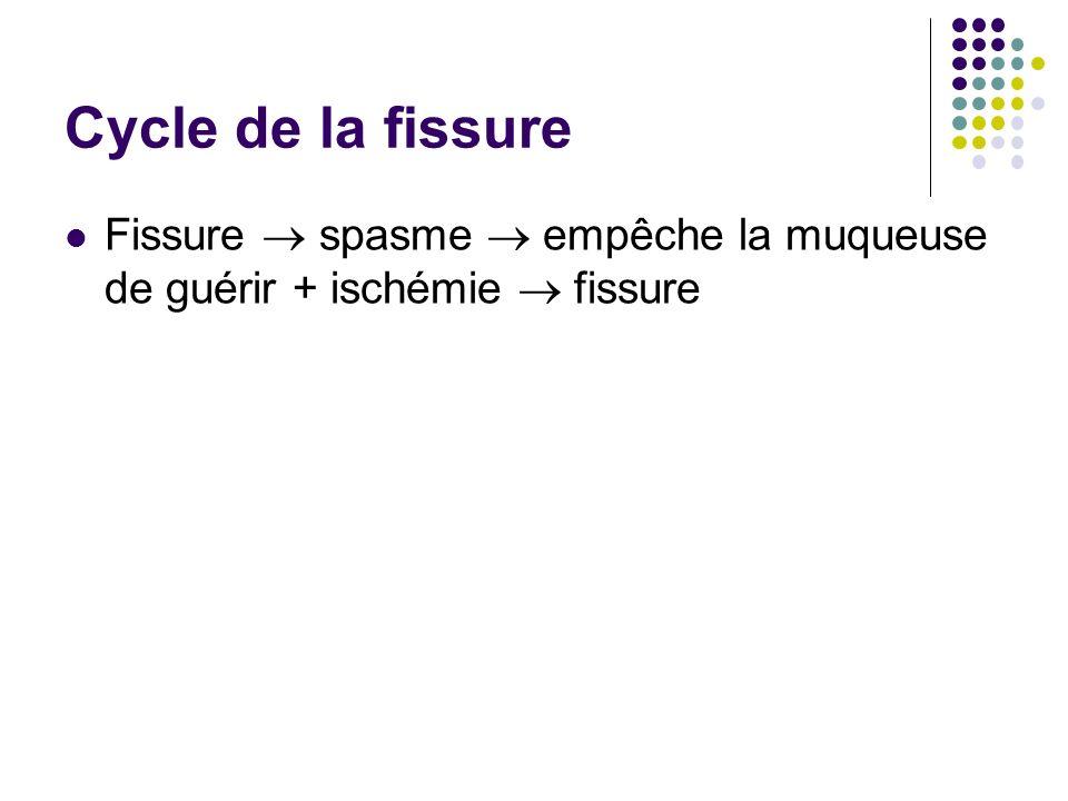 Cycle de la fissure Fissure  spasme  empêche la muqueuse de guérir + ischémie  fissure