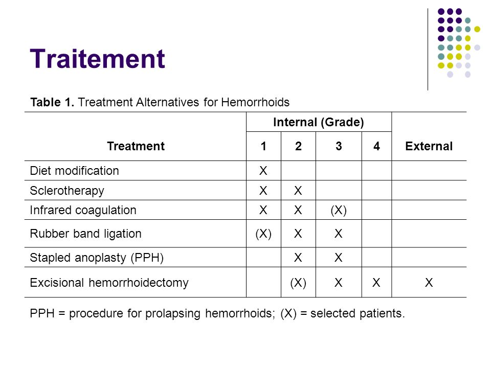 Traitement Table 1. Treatment Alternatives for Hemorrhoids