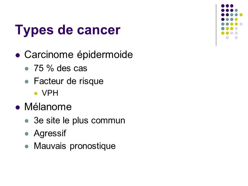 Types de cancer Carcinome épidermoide Mélanome 75 % des cas