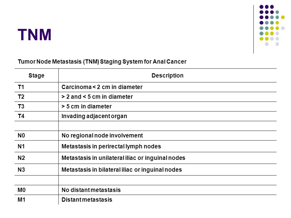 TNM Tumor Node Metastasis (TNM) Staging System for Anal Cancer Stage