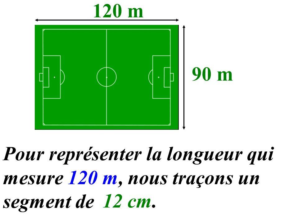 120 m 90 m Pour représenter la longueur qui mesure 120 m, nous traçons un segment de 12 cm.