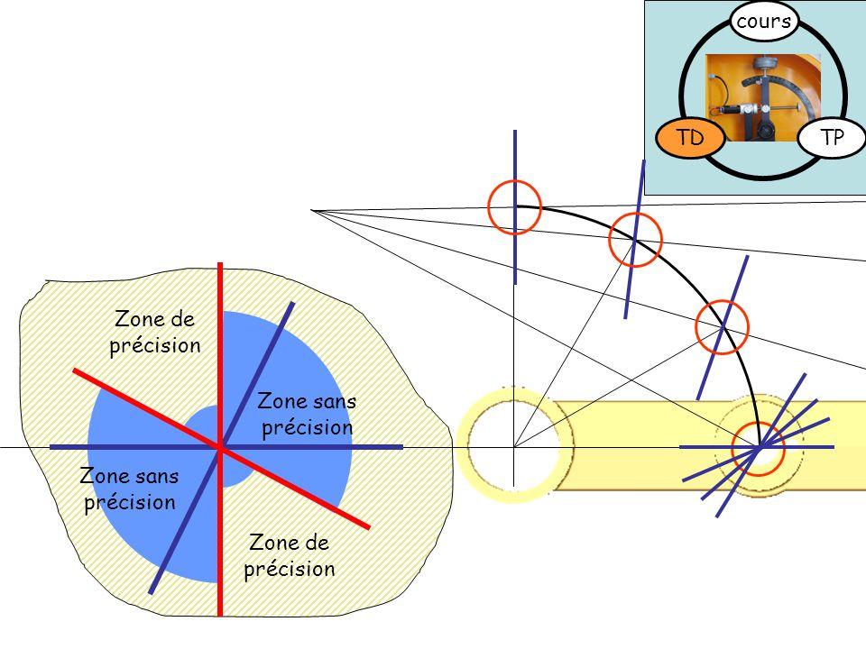 cours TD TP Zone de précision Zone sans précision Zone sans précision Zone de précision