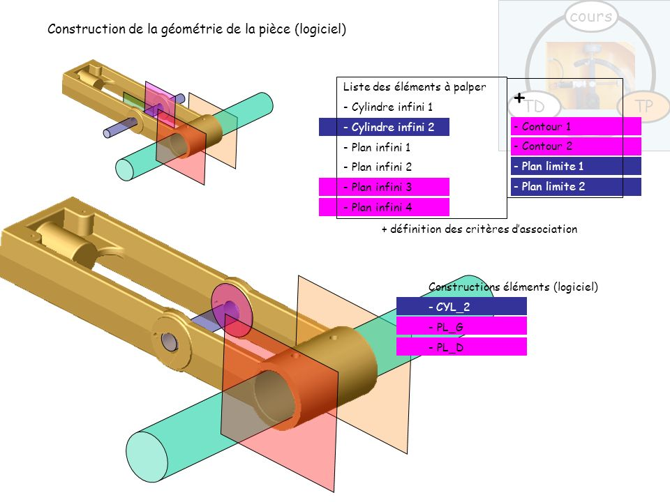 + cours TD TP Construction de la géométrie de la pièce (logiciel)