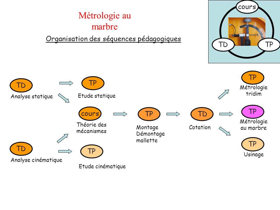 Métrologie au marbre cours Organisation des séquences pédagogiques TD