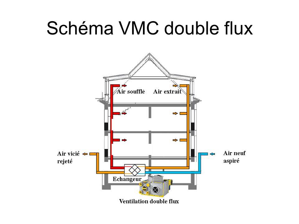 Pourquoi et comment ventilation m canique contr l e for Moteur vmc double flux