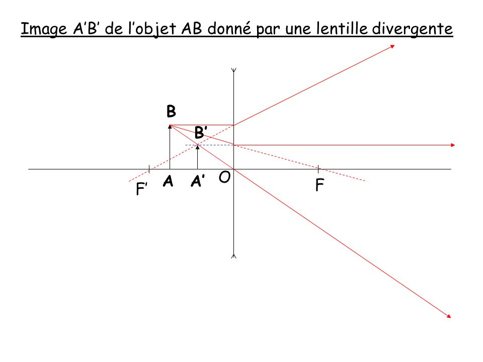 Image a b de l objet ab donn par une lentille for Miroir divergent