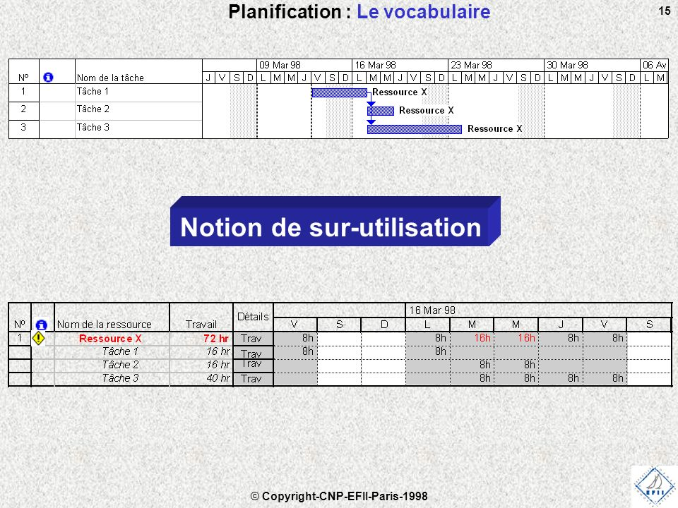 Planification : Le vocabulaire