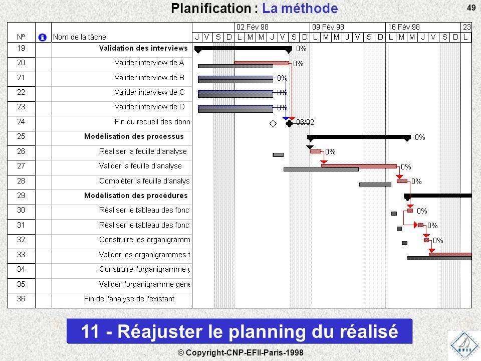 Planification : La méthode