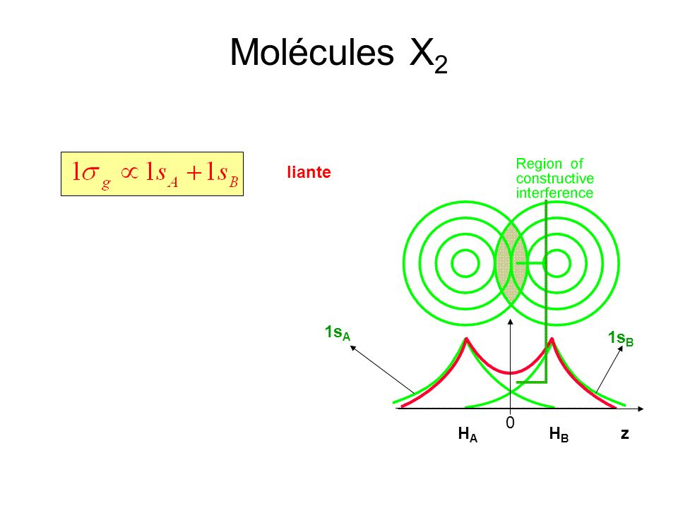 Molécules X2 liante 1sA 1sB HA HB z