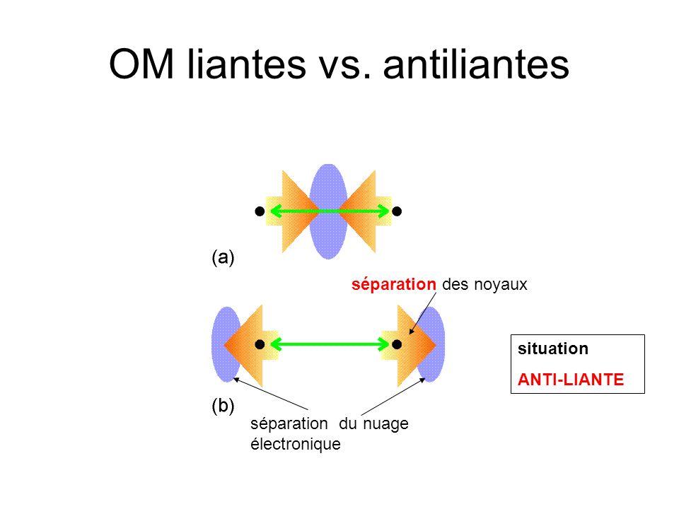 OM liantes vs. antiliantes