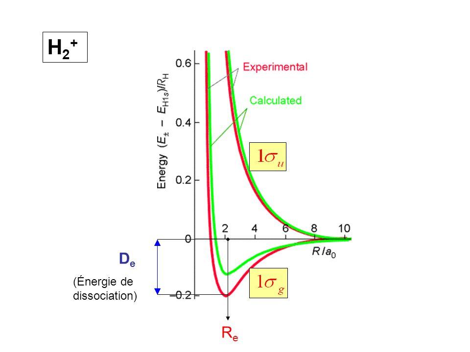 H2+ De (Énergie de dissociation) Re
