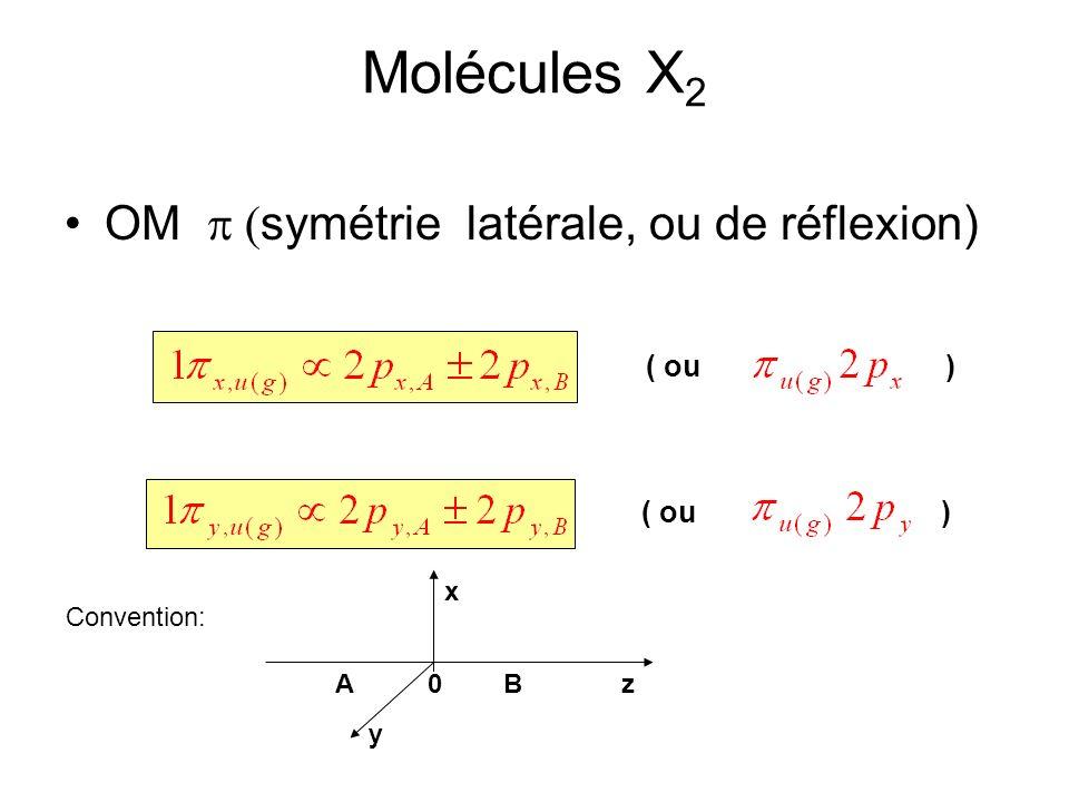Molécules X2 OM p (symétrie latérale, ou de réflexion) ( ou ) ( ou ) x