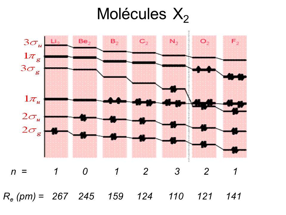 Molécules X2 n = 1 0 1 2 3 2 1.