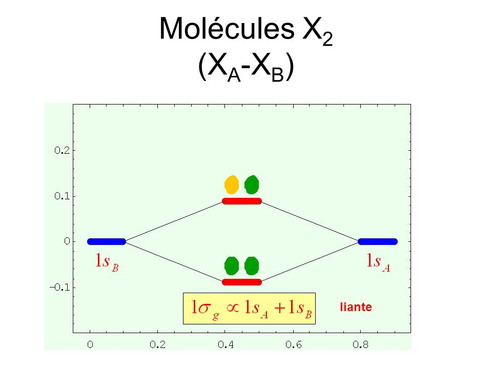 Molécules X2 (XA-XB) liante