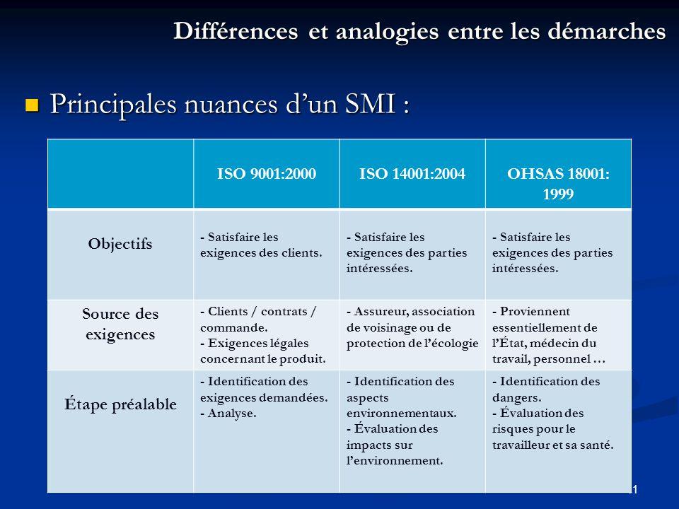 Principales nuances d'un SMI :