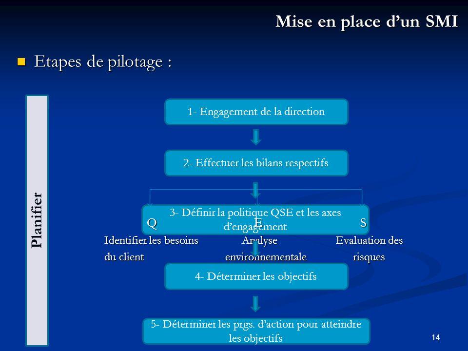 Mise en place d'un SMI Etapes de pilotage : Planifier Q E S