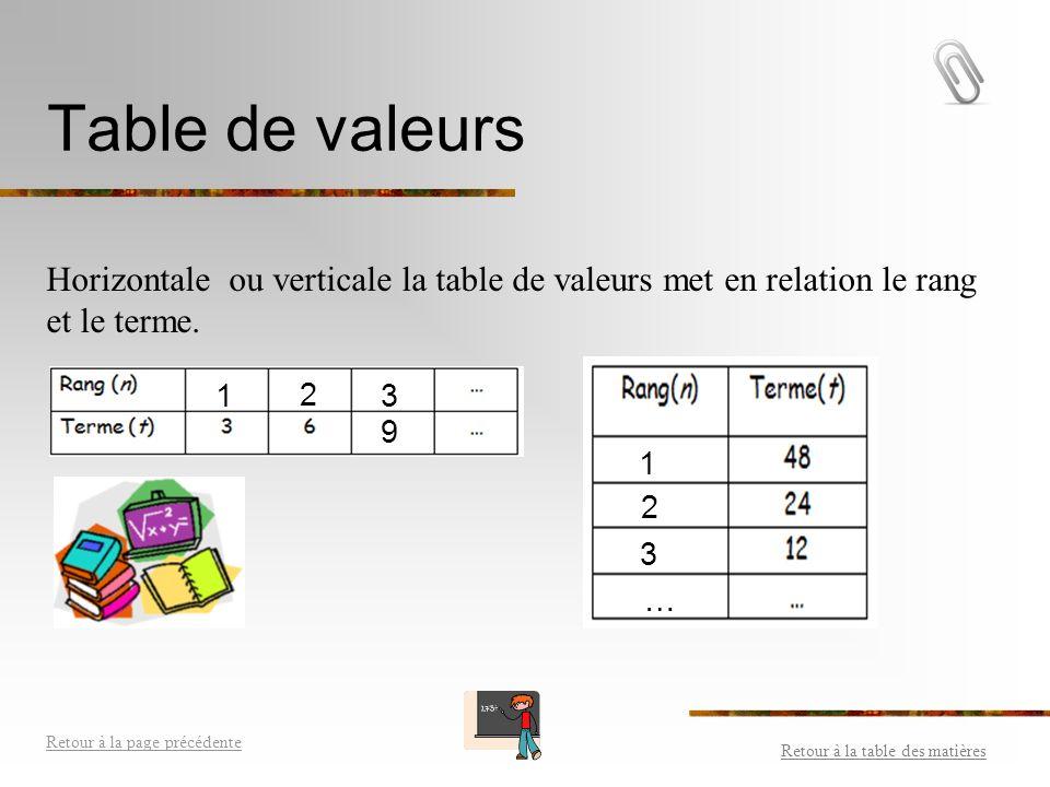 La r solution de probl mes ppt video online t l charger - Table de valeur mathematique ...