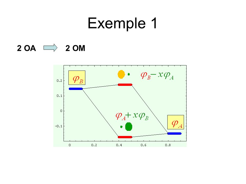 Exemple 1 2 OA 2 OM