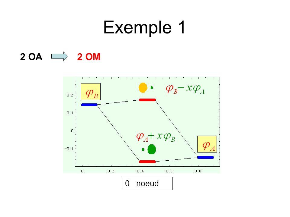 Exemple 1 2 OA 2 OM 0 noeud