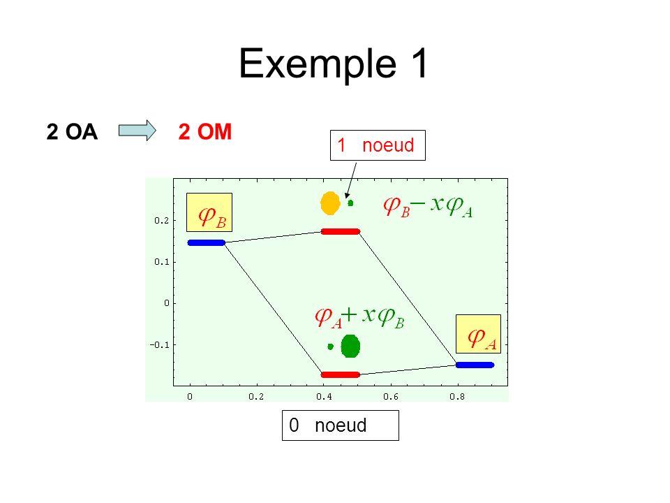 Exemple 1 2 OA 2 OM 1 noeud 0 noeud