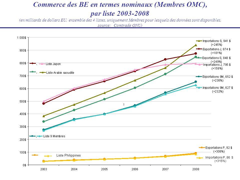 Commerce des BE en termes nominaux (Membres OMC), par liste 2003-2008 (en milliards de dollars EU, ensemble des 4 listes, uniquement Membres pour lesquels des données sont disponibles, source: Comtrade ONU)