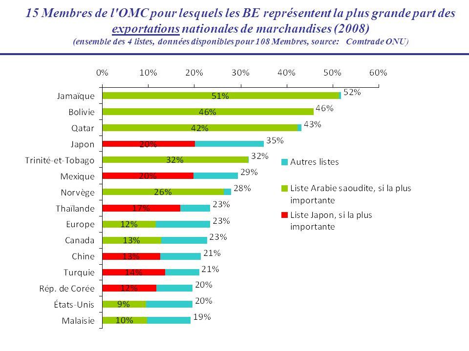 15 Membres de l OMC pour lesquels les BE représentent la plus grande part des exportations nationales de marchandises (2008) (ensemble des 4 listes, données disponibles pour 108 Membres, source: Comtrade ONU)