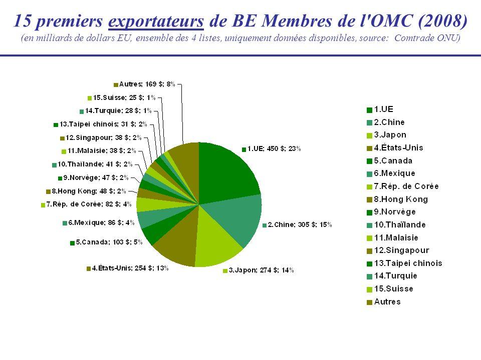 15 premiers exportateurs de BE Membres de l OMC (2008) (en milliards de dollars EU, ensemble des 4 listes, uniquement données disponibles, source: Comtrade ONU)