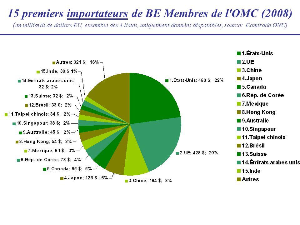 15 premiers importateurs de BE Membres de l OMC (2008) (en milliards de dollars EU, ensemble des 4 listes, uniquement données disponibles, source: Comtrade ONU)