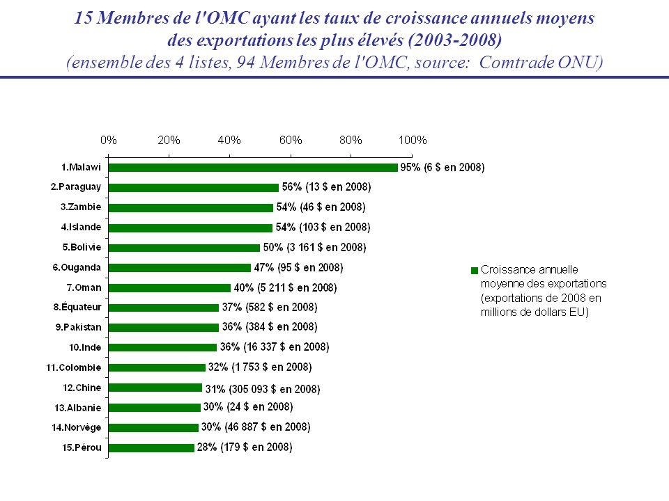 15 Membres de l OMC ayant les taux de croissance annuels moyens des exportations les plus élevés (2003-2008) (ensemble des 4 listes, 94 Membres de l OMC, source: Comtrade ONU)