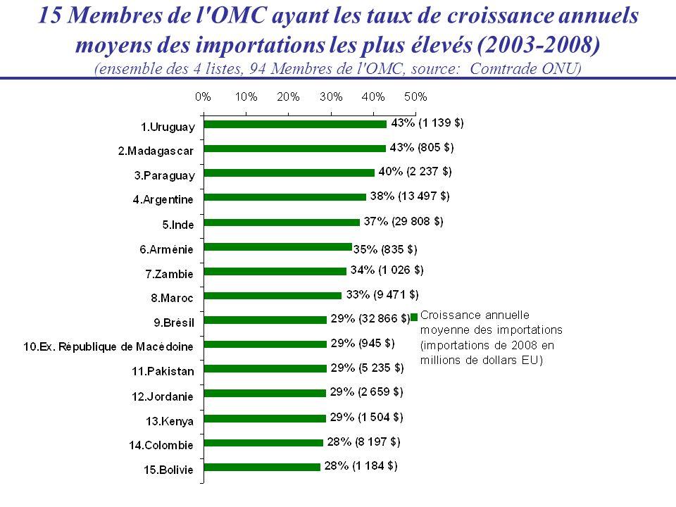 15 Membres de l OMC ayant les taux de croissance annuels moyens des importations les plus élevés (2003-2008) (ensemble des 4 listes, 94 Membres de l OMC, source: Comtrade ONU)