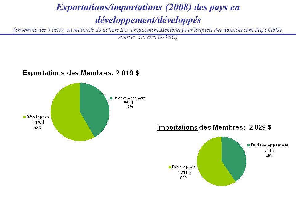 Exportations/importations (2008) des pays en développement/développés (ensemble des 4 listes, en milliards de dollars EU, uniquement Membres pour lesquels des données sont disponibles, source: Comtrade ONU)