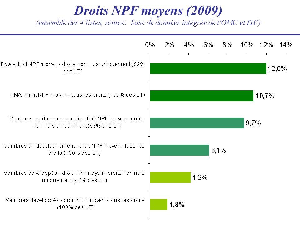 Droits NPF moyens (2009) (ensemble des 4 listes, source: base de données intégrée de l OMC et ITC)