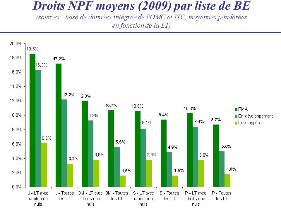 Droits NPF moyens (2009) par liste de BE (sources: base de données intégrée de l OMC et ITC, moyennes pondérées en fonction de la LT)