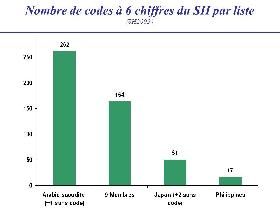 Nombre de codes à 6 chiffres du SH par liste (SH2002 )