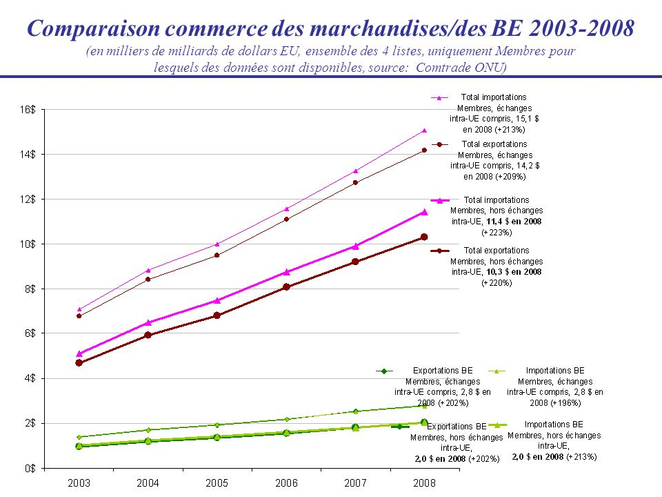 Comparaison commerce des marchandises/des BE 2003-2008 (en milliers de milliards de dollars EU, ensemble des 4 listes, uniquement Membres pour lesquels des données sont disponibles, source: Comtrade ONU)