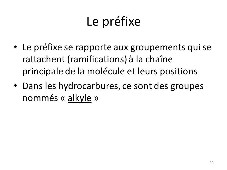 Le préfixe Le préfixe se rapporte aux groupements qui se rattachent (ramifications) à la chaîne principale de la molécule et leurs positions.