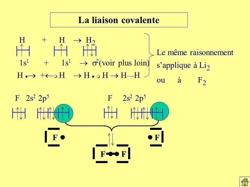 La liaison covalente H + H  H2 Le même raisonnement s'applique à Li2
