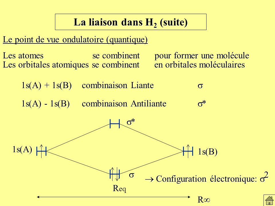 Le modèle ondulatoire de la liaison de H2