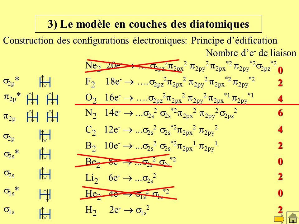 Le modèles en couches des diatomiques