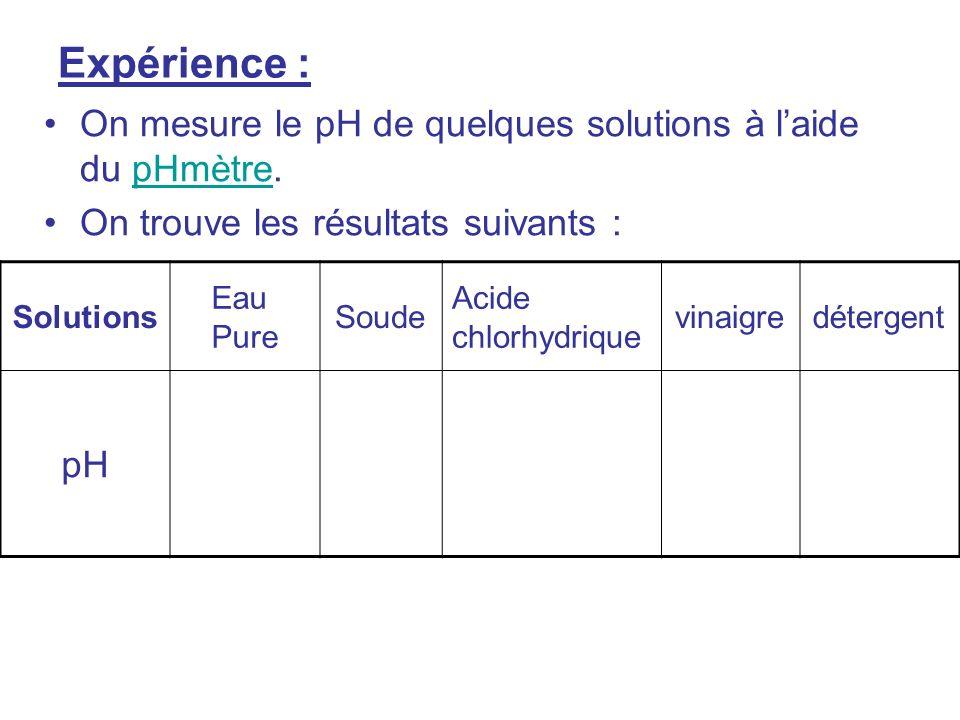 Expérience : On mesure le pH de quelques solutions à l'aide du pHmètre. On trouve les résultats suivants :