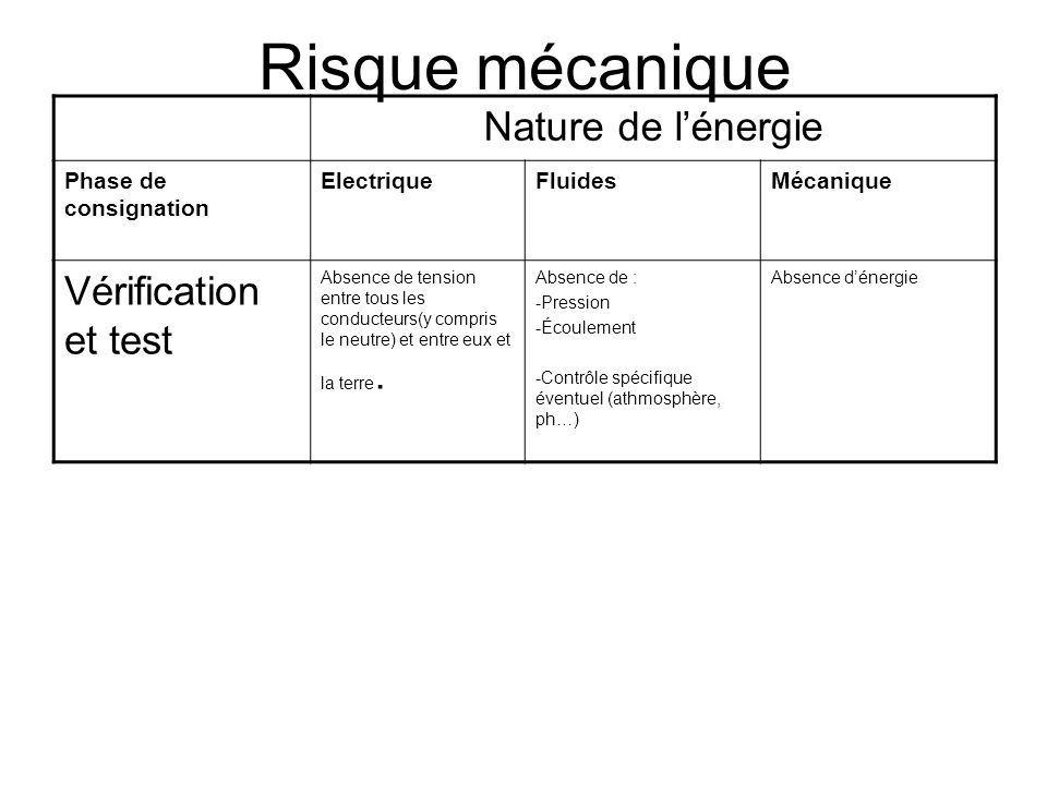Les diff rents risques tasq om ppt t l charger - Tension entre phase et terre ...