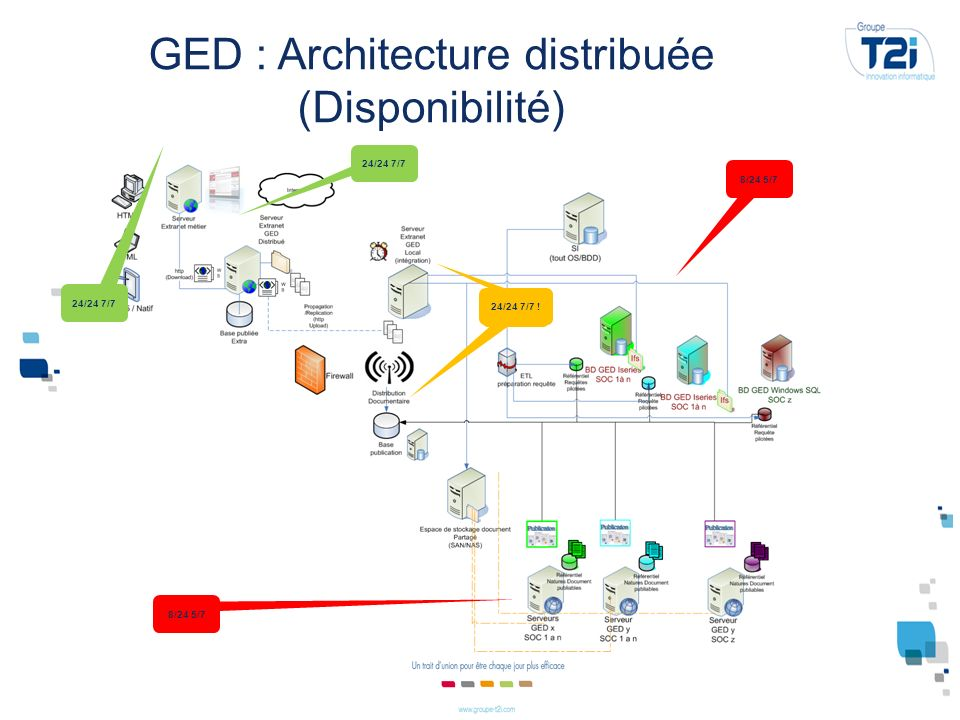 Projet extranet ged r sident sicf architecture ged local for Architecture classique definition