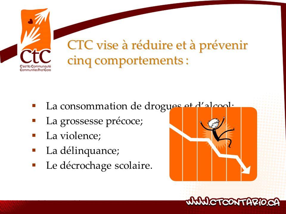 CTC vise à réduire et à prévenir cinq comportements :