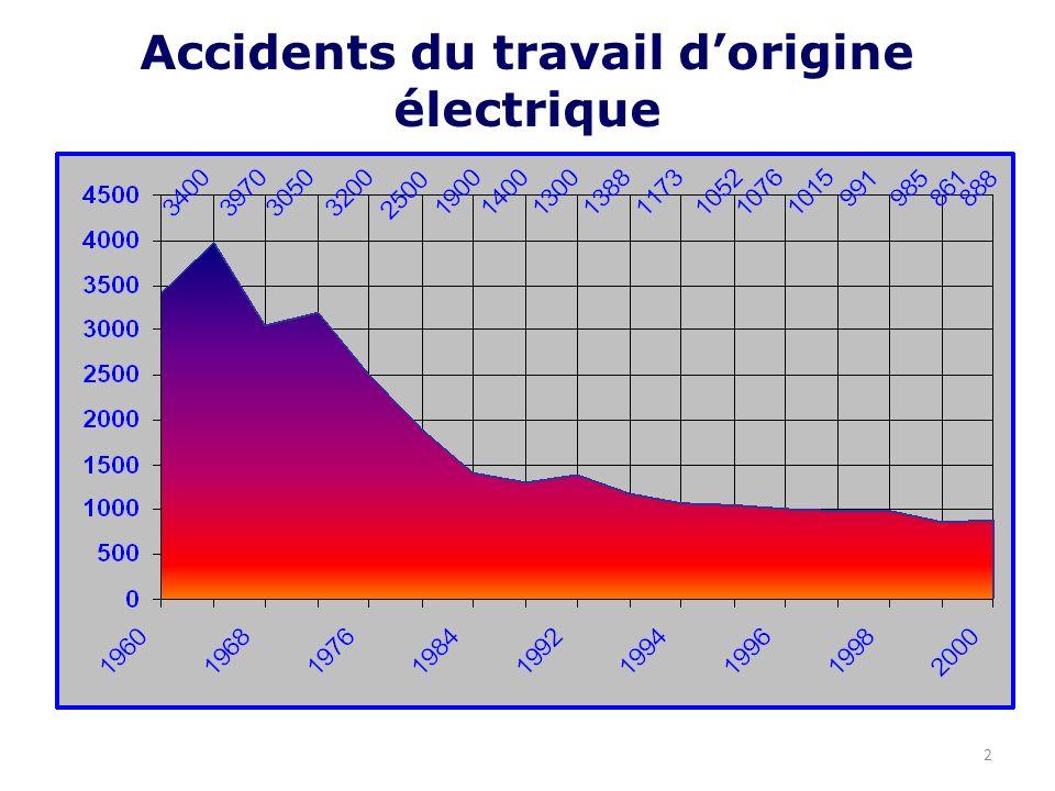 les accidents du travail pdf