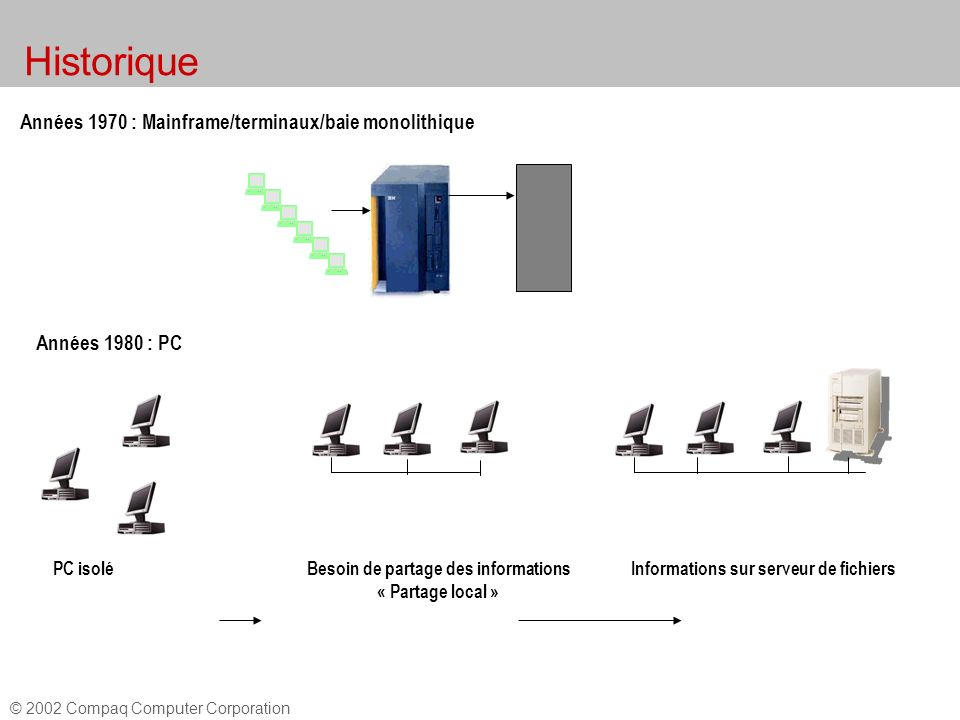Historique l volution des architectures du d but nos for Architecture client serveur