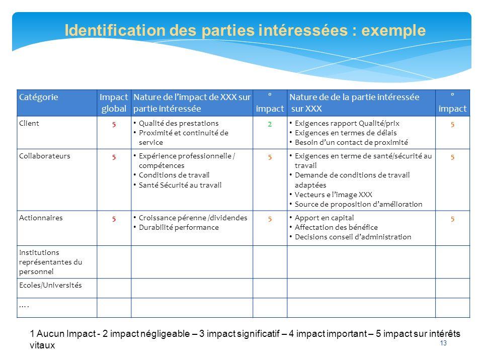 Identification des parties intéressées : exemple