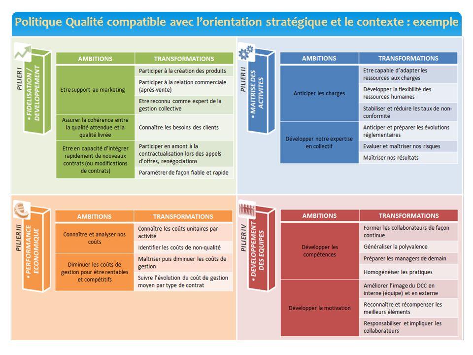 Politique Qualité compatible avec l'orientation stratégique et le contexte : exemple