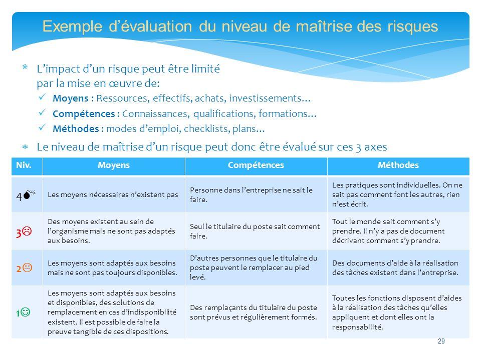 Exemple d'évaluation du niveau de maîtrise des risques