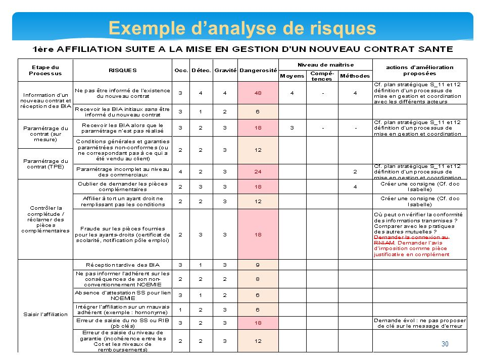 Exemple d'analyse de risques